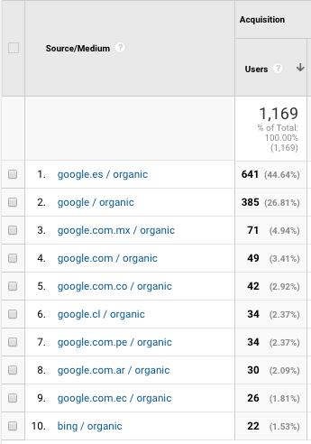 Filtros personalizados en Googel Analytics