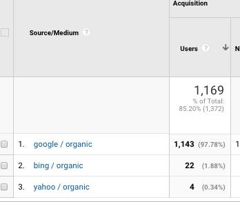 Filtros personalizados Google Analytics