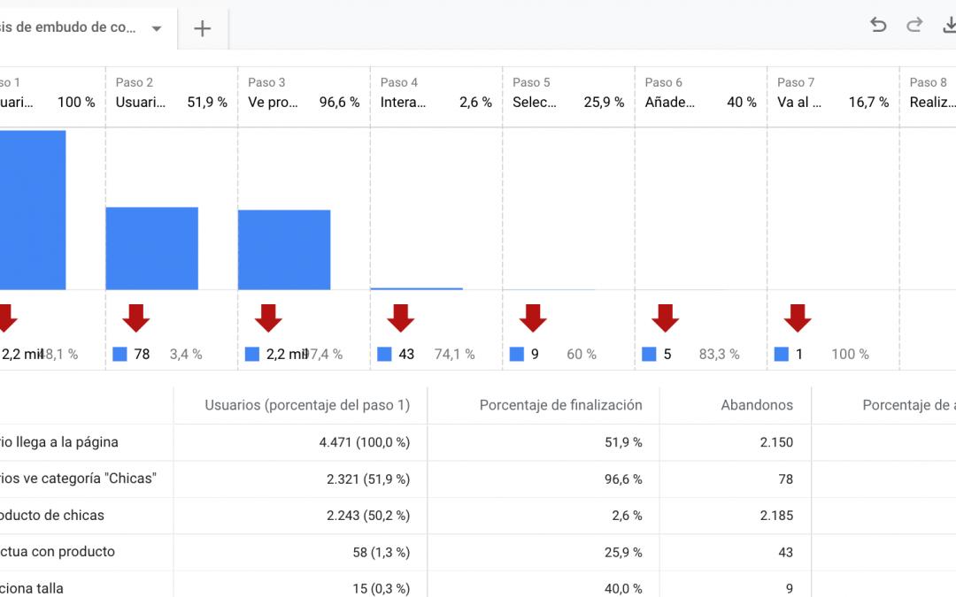 Embudos de conversión en Google Analytics 4