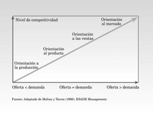 las orientaciones empresariales