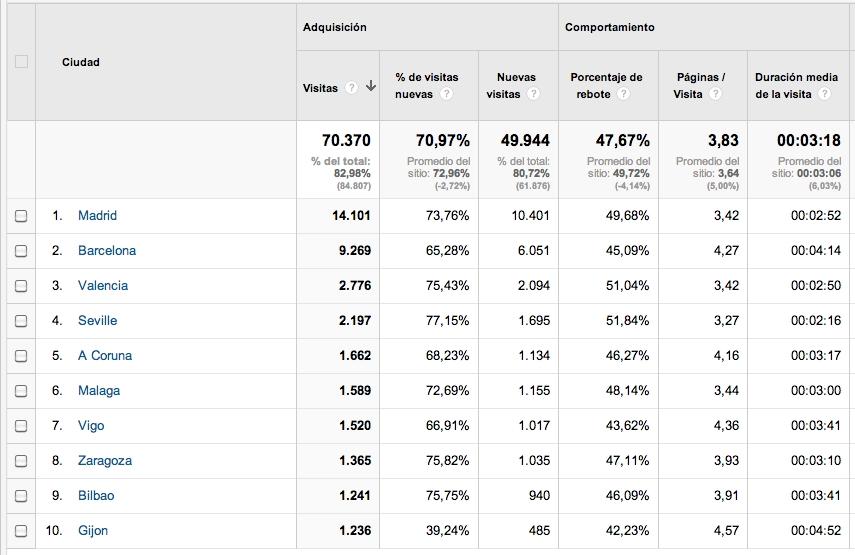 Analítica web: informe sin objetivos definidos
