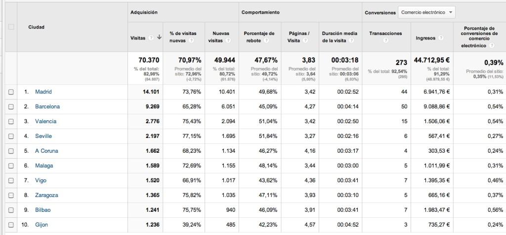 Analítica web: informe con objetivos definidos