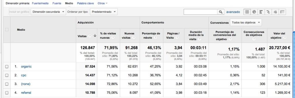 Analítica web: informe con objetivos definidos2